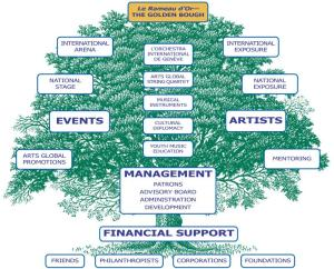 global arts tree